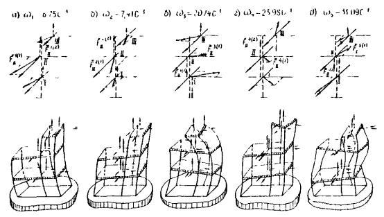 Схема движения дисков
